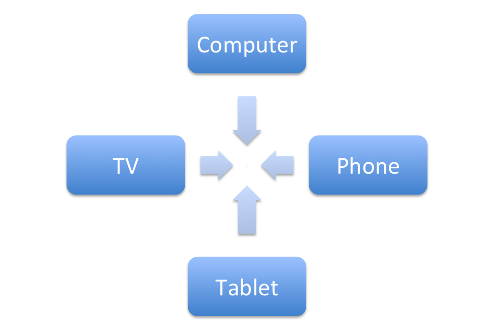 Cross-device tracking seeks to connect user activity across devices.