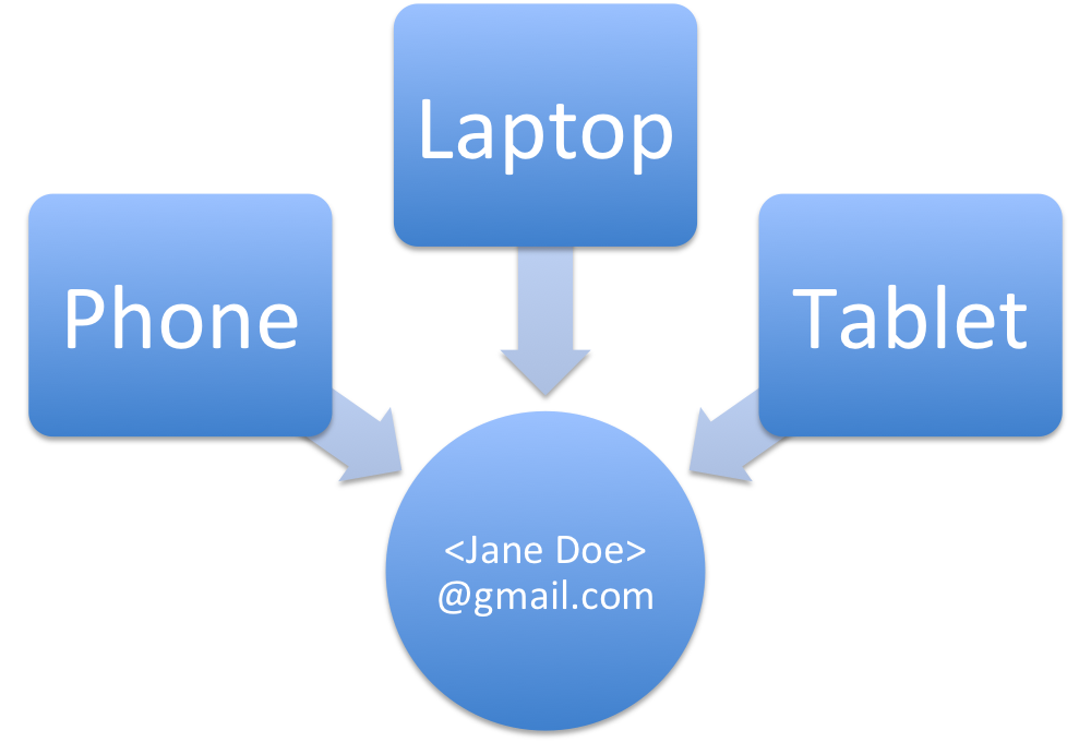 Logging in to a common account on different devices facilitates deterministic cross-device tracking.