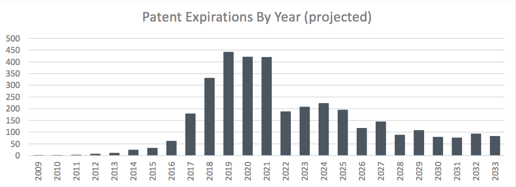 Patent Expirations By Year