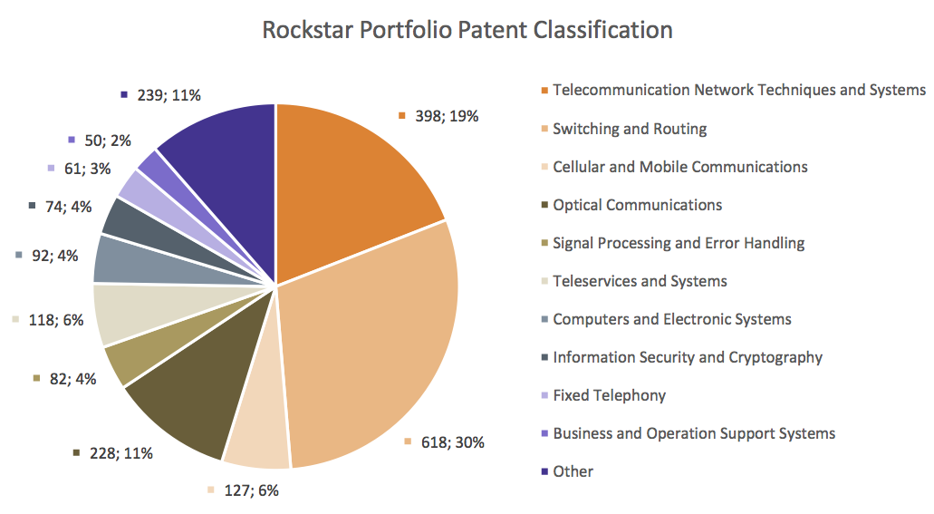 Rockstar Portfolio Patent Classification