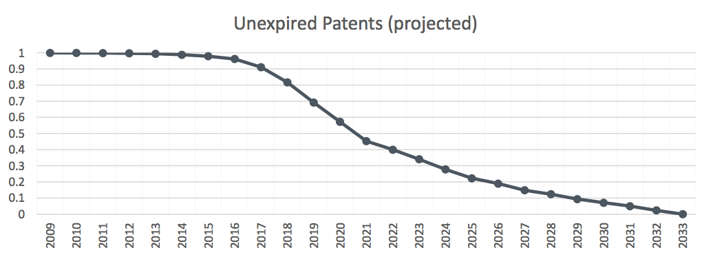 Unexpired Patents